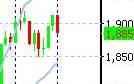 Акции на бирже сша